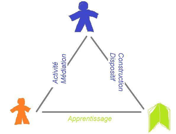 Le triangle pédagogique