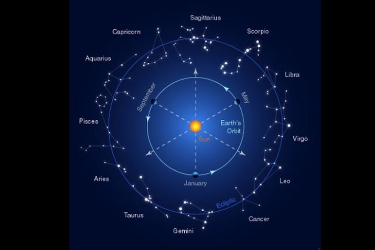 Navigating with Sun, Moon and planets — Science Learning Hub