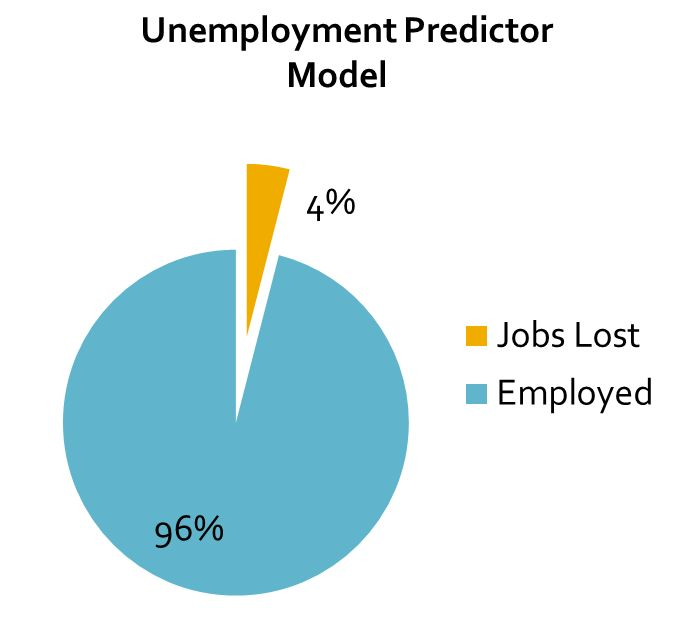 the impact of technology on unemployment Automation technology and its impact on jobs  throughout history, advances in technology have ignited frustration over the potential of job displacement and unemployment.