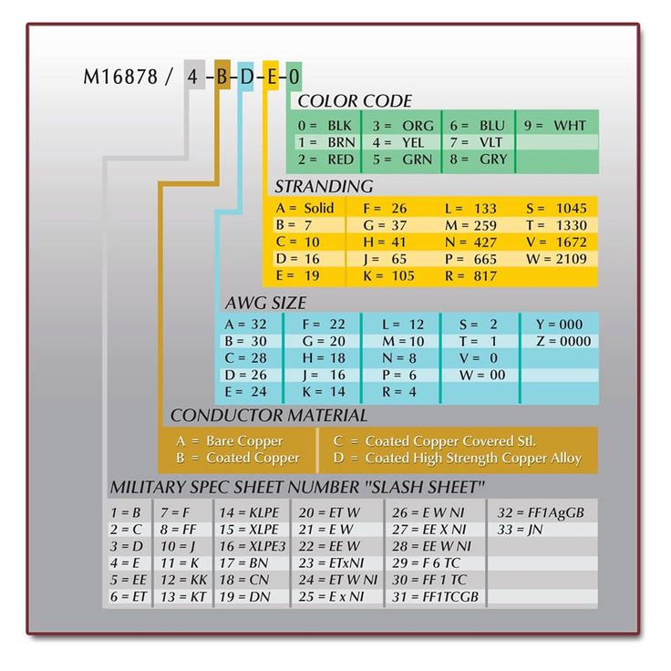 Wiremasters M16878 Wire Reference Chart