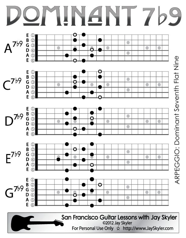 25  best ideas about a minor guitar chord on pinterest