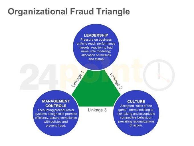 organizational fraud triangle