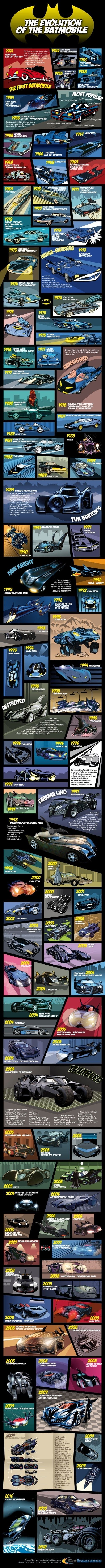 The Batmobile has always been the trademark vehicle for Batman. However, throughout the history of the comic, the Batmobile has undergone some changes to its design and gadgets. Here's an overview of some of the evolutions of the Batmobile. nice...