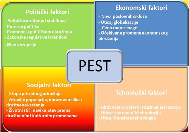 pestle and swot analysis on gazprom 20082018 answer to a swot analysis, a pestle analysis and a porter's five forces analysis for biotech.