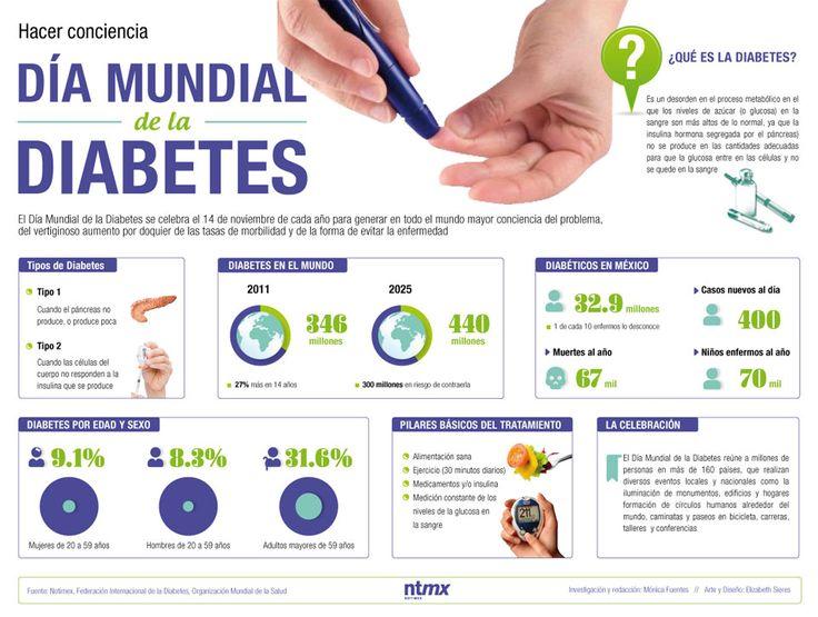 El Día Mundial de la Diabetes se celebra el 14 de noviembre de cada año para generar en todo el mundo mayor conciencia del problema, del vertiginoso aumento de la tasa de mortalidad y de la forma de evitar la enfermedad.