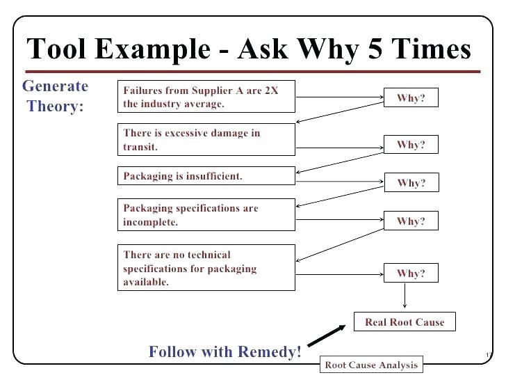 Image Result For 5 Whys Template Analysis 5 Whys Report Template