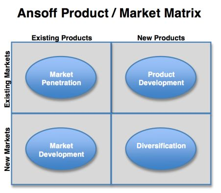 igor ansoff matrix and the product life cycle This ring chart sample was created on the base of the figure illustrating the ccp handbook - comprehensive community planning for first nations in british columbia.