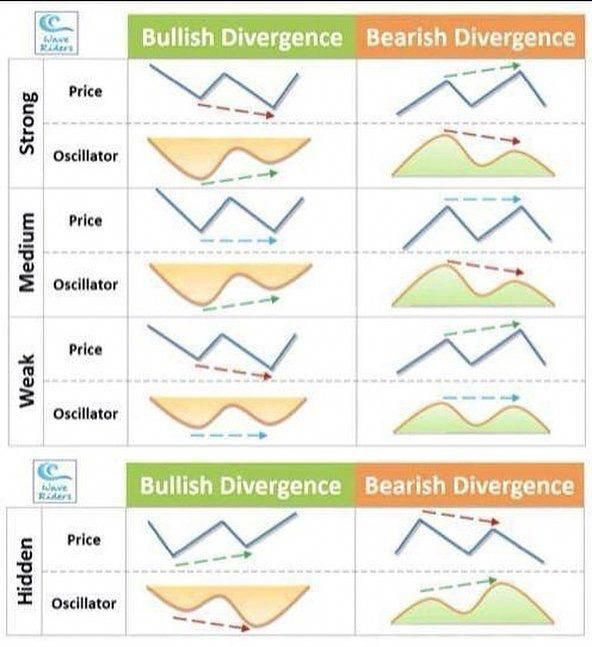 A Little Cheat Sheet If It Is A Bullish Or Bearish Divergence