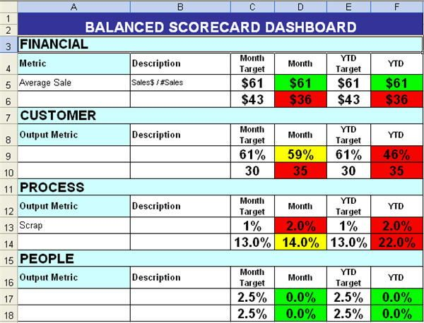 balanced scorecard with color coding