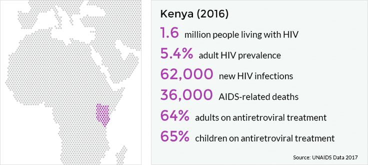 Kenya has the joint fourth-largest HIV epidemic in the world (alongside Mozambique and Uganda) in terms of the number of people living with HIV.