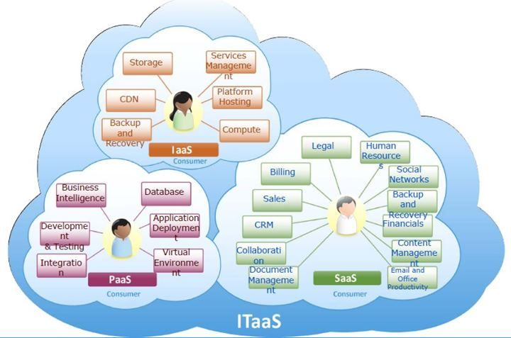 IT-as-a-Service - Examples of Types of Services   ( Cloud computing , Platform as a service , Software as a service, Infrastructure as a service )