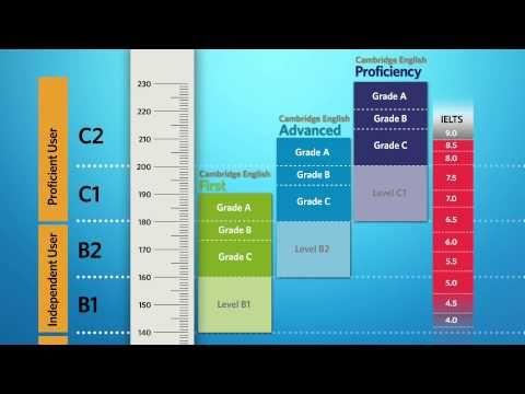Cambridge English Scale results reporting | Cambridge English