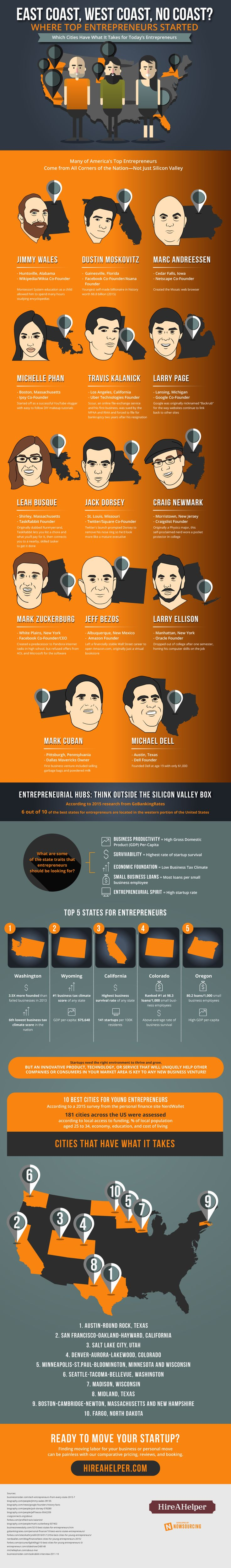 Where Top Entrepreneurs Got Their Start #Infographic #Entrepreneur