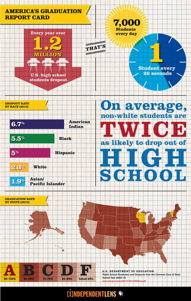 best images about college awareness did you know 1 2 million students drop out of high school each year that s 7 000