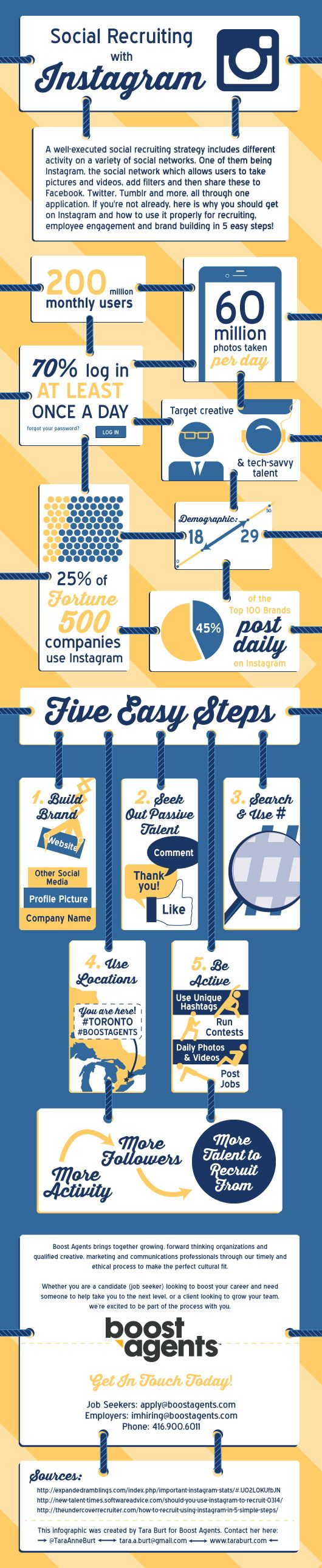 Should you use Instagram for recruiting? It depends on who you're trying to hire, but this infographic provides some interesting stats. via @Undercover Recruiter