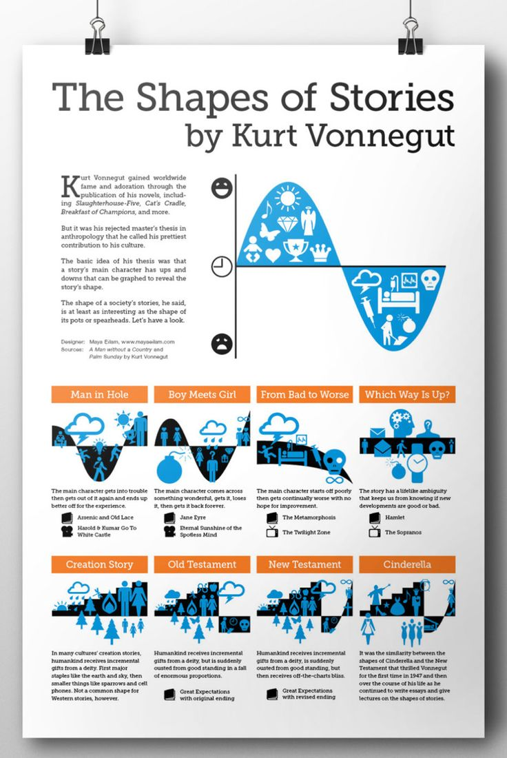 Graphic designer Maya Eilam has created a print of her infographic on The Shapes of Stories by Kurt Vonnegut. You can buy one in her Etsy shop.