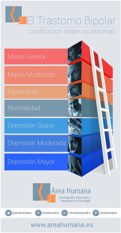 ¿Qué es el trastorno bipolar? ¿Qué NO es ser bipolar? Causas, tratamiento, guía de ayuda…