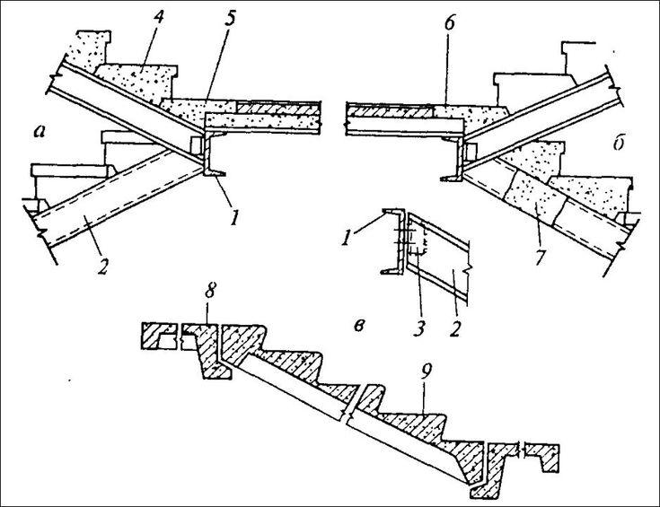 Двухмаршсвая лестница