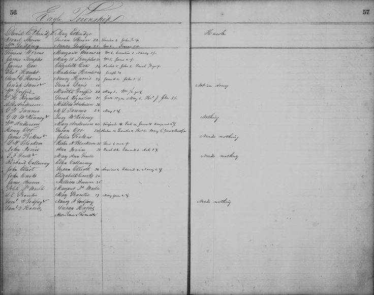 Freedmen bureau indexing is the process and technology for Bureau records
