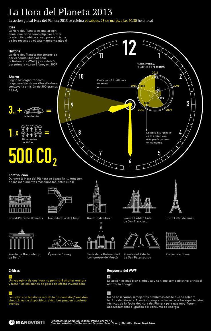 La hora del planeta 2013 [infografia]