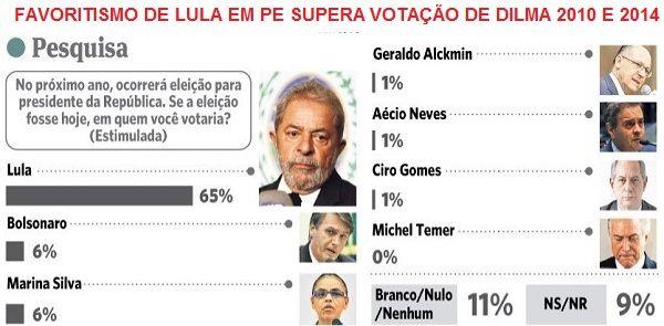 O Jornal do Commercio de Pernambuco publica hoje uma pesquisa de intenção de voto, realizada com 2.014 eleitores do estado pelo Centro Universitário Maurício de Nassau – que há dez anos realiza levantamentos...