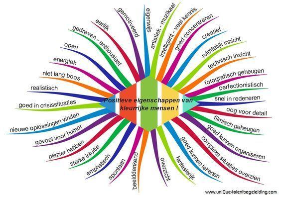 Positieve eigenschappen om te benoemen in de klas ;):