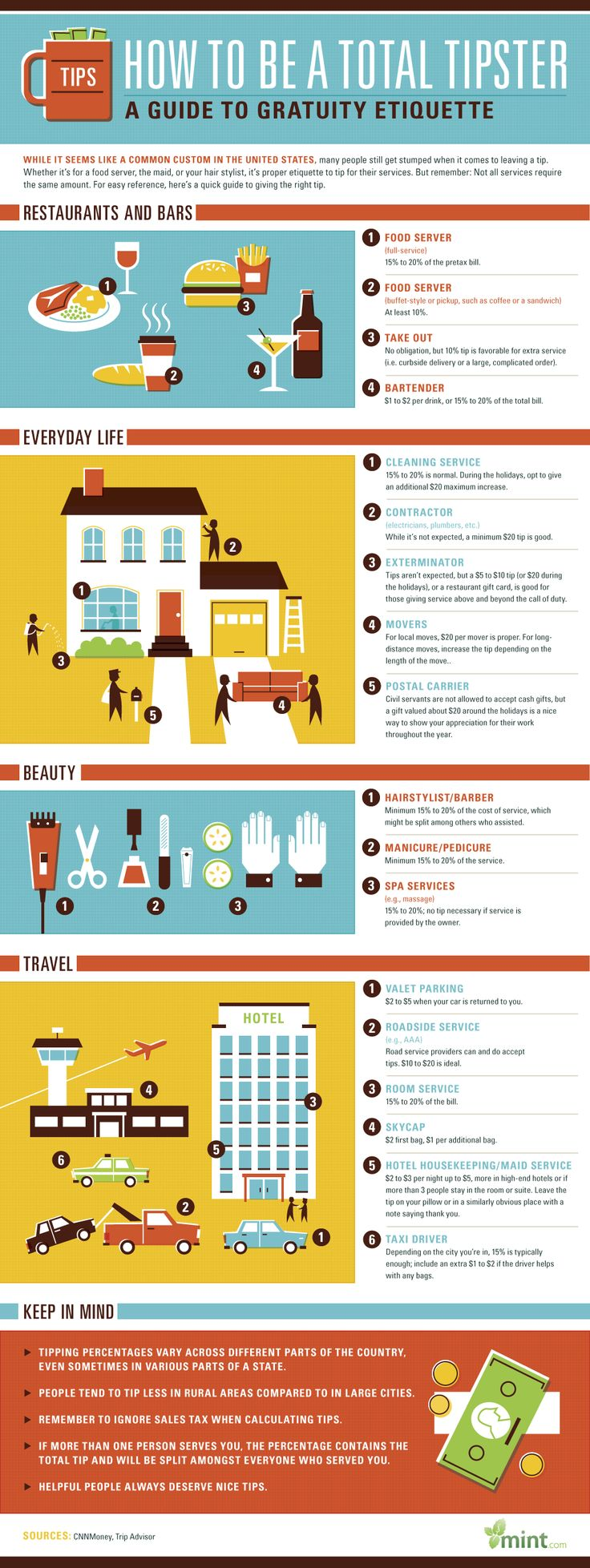 Infographic: Tipping Etiquette. How Much Should You Tip? | Phroogal Blog
