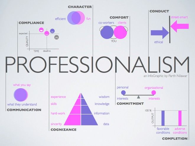 Definition Of Professionalism  Professionalism In The Workplace