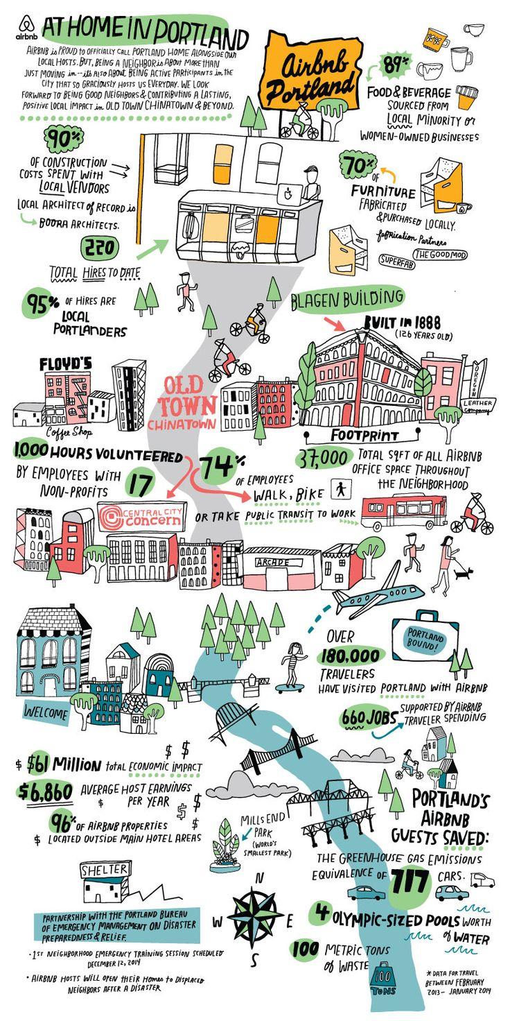 Illustration for the Portland office of Airbnb. Art Director: Alex Anderson - Kate Bingaman-Burt http://katebingamanburt.com/