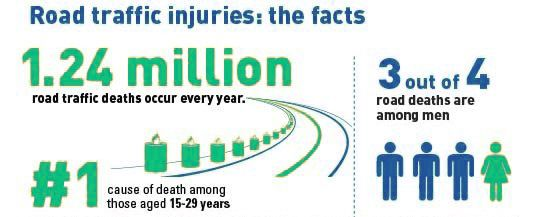 Pedestrians have a greater chance of surviving a car crash at 30 km/h or below.Apart from reducing road traffic injuries, lower average traffic speeds can have other positive effects on health outcomes.e.g. by reducing respiratory problems associated with car emissions. URL:http://www.nokiantyres.com/winter-tyres/nokian-all-weather-/ #all weather tyre