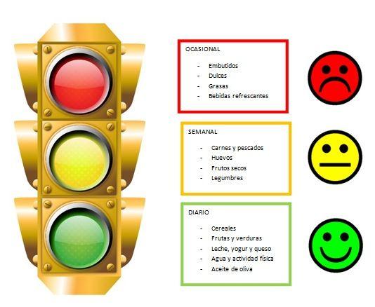 Recomiendan Semáforo de la Alimentación para la buena salud - http://www.notimundo.com.mx/salud/semaforo-de-la-alimentacion-buena-salud/