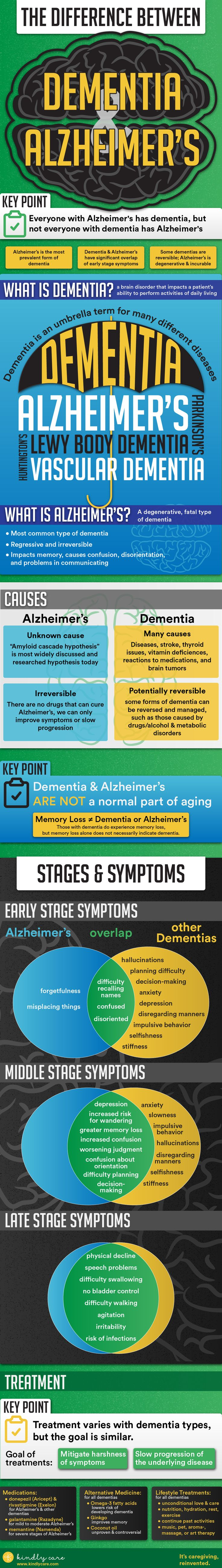 There are stark differences between Alzheimer's and dementia. Whereas a patient with dementia need not have Alzheimer's, a patient with Alzheimer's is by definition with dementia, and Alzheimer's is notably the most common of more than one hundred dementias.  #infographic #alzheimers #dementia #elderlycare #caregiving #aging #mentalhealth #caretaking #healthyaging #health #kindlycare