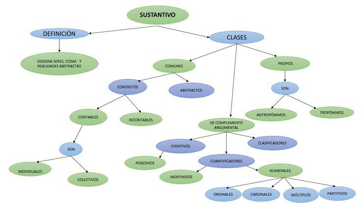 ESQUEMA DE CLASES  DE SUSTANTIVOS
