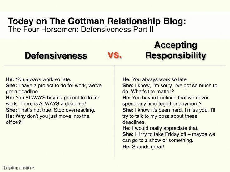Image Result For Gottman Couples Worksheets