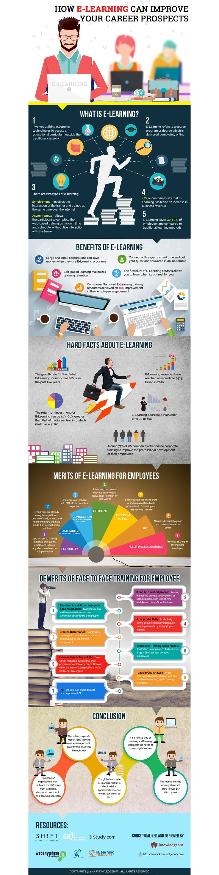 17 best ideas about prospect theory loss aversion how e learning can help improve your career prospects infographic