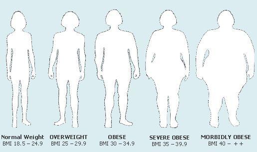 BMI e classificazione dell'obesità