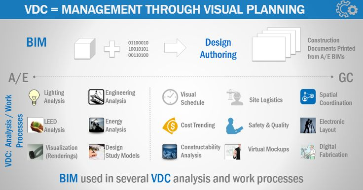 BIM and VDC Defined, The Mortenson Perspective
