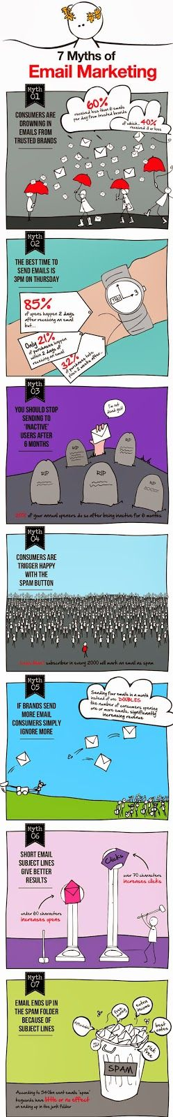 7 myths of Email marketing in the form of Infographic @ emailchopper.com