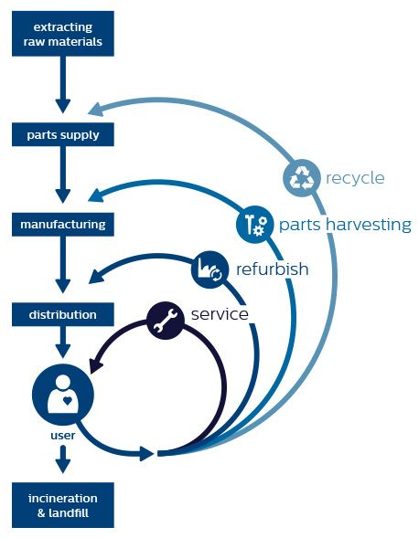 Philips circular economy diagram