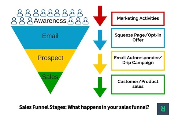 Email Marketing Sales Funnel Stages: Convert Email Into  Customers  This is the exact process I use in my blogging as an entrepreneur to generate $9,228 in revenue on autopilot.  Check out the whole process, so you can replicate in your blogging business>>>