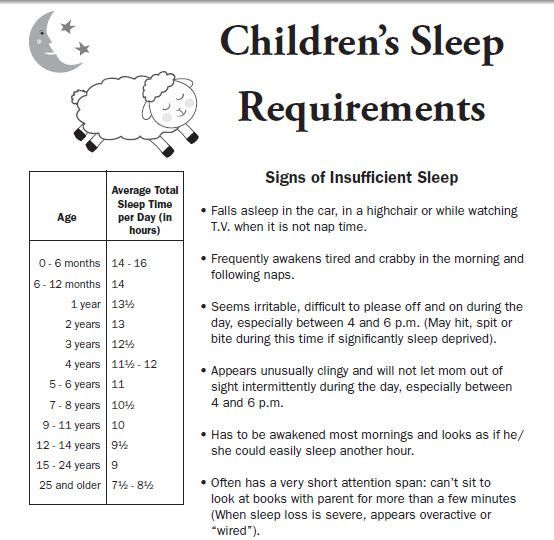 Sleep req's by age