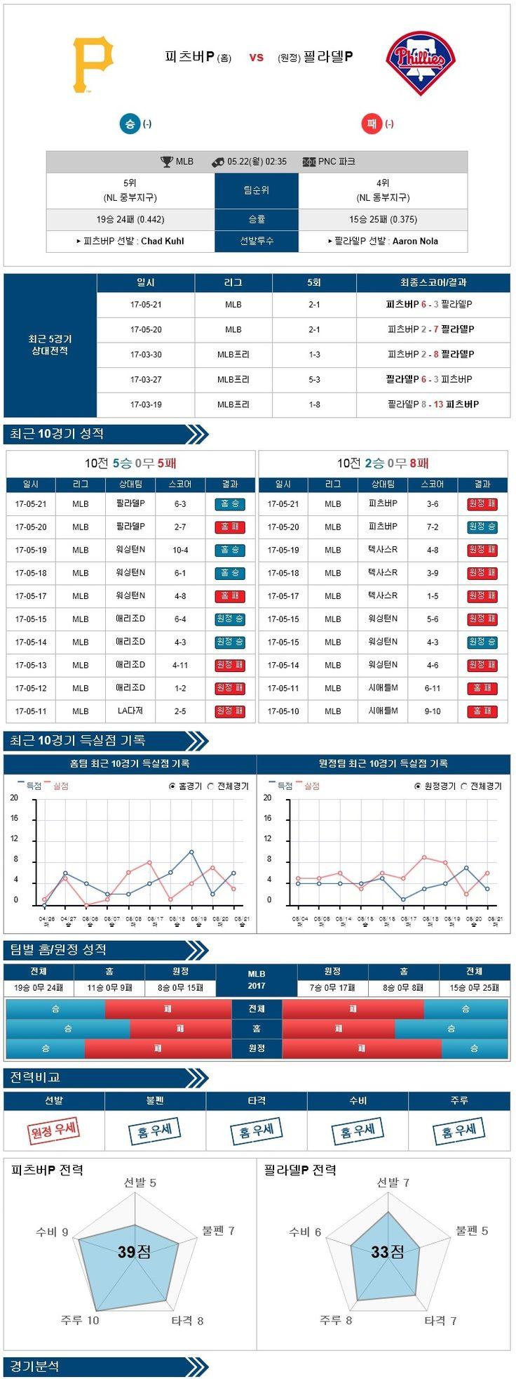 [MLB] 5월 22일 피츠버그 vs 필라델피아 ★토토군 분석★