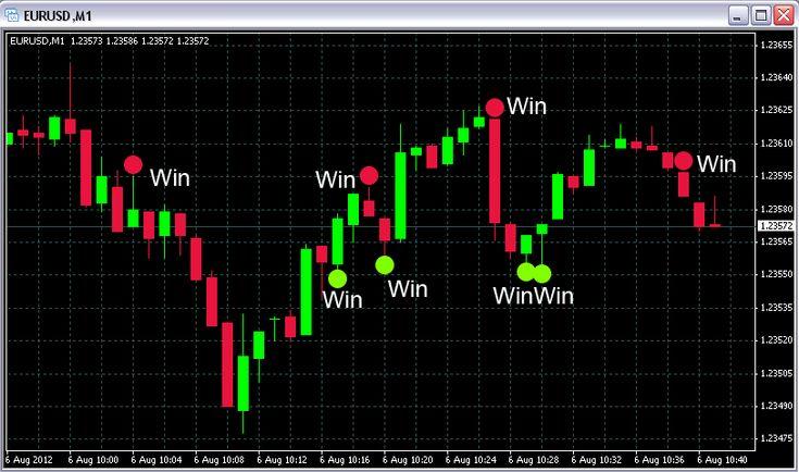 Best stock option strategies