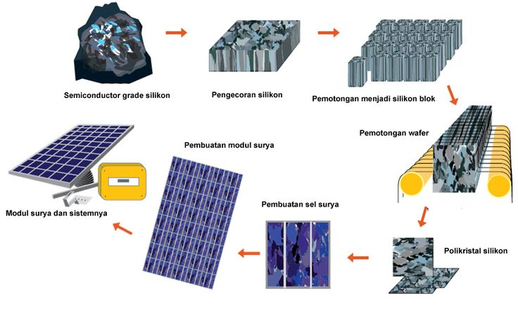 13 best sell surya images on pinterest solar panels solar energy proses sel2g 936582 ccuart Gallery