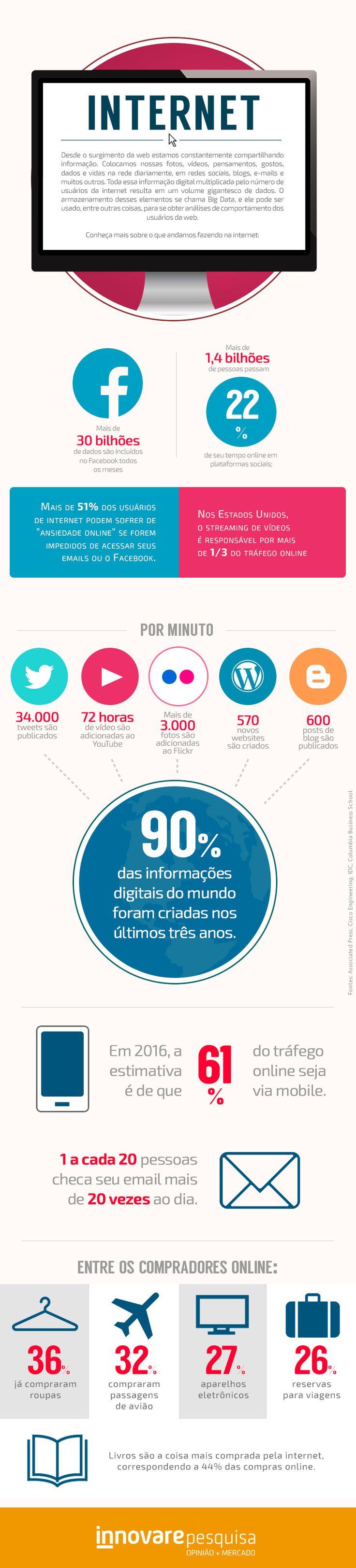 #internet #web #digital #bigdata #analytics #streaming #facebook #twitter #youtube #flickr #wordpress #blog #mobile #email #compras #ecommerce #innovarepesquisa #pesquisa #innovare