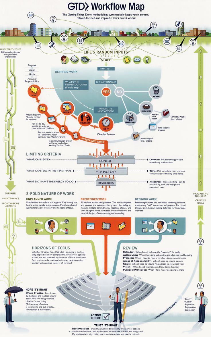 #GTD The Workflow Map #productivity