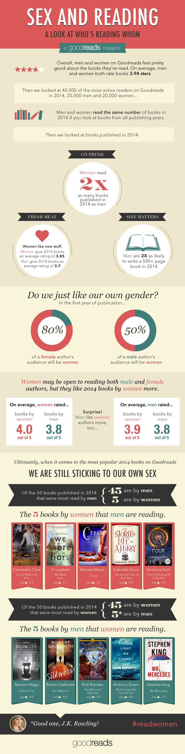 Men & women readers stick to authors of their own sex. #book #survey