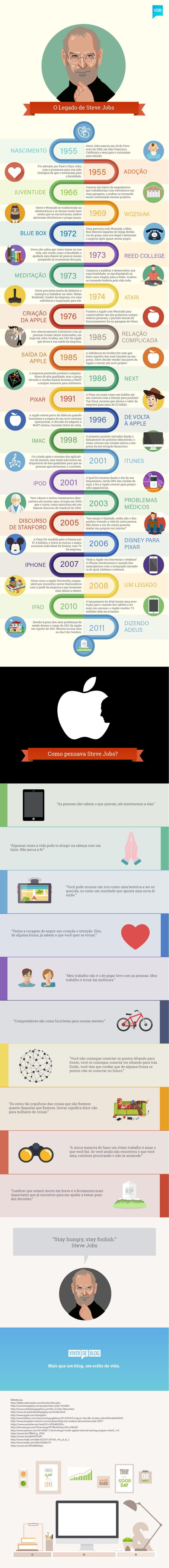 [Infográfico] Steve Jobs E O Legado Que Mudou O Mundo. If you like UX, design, or design thinking, check out theuxblog.com