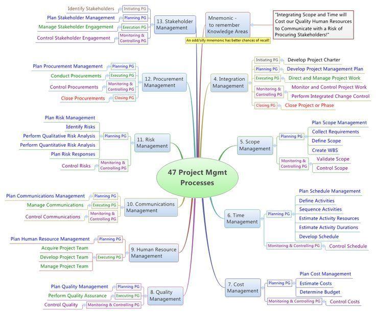 15 best qms images on Pinterest Project management, Productivity