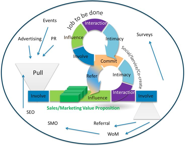 Best Sales  Images On   Sales Process Direct